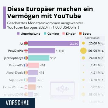Link zu Diese Europäer machen ein Vermögen mit YouTube Infografik