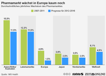 Pharmamarkt wächst in Europa kaum noch