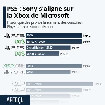 PS5 : Sony s'aligne sur la Xbox de Microsoft