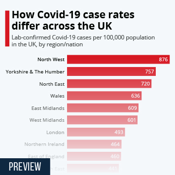 Infographic: How Covid-19 case rates differ across the UK | Statista