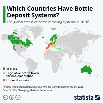 Infographic: Which Countries Have Bottle Deposit Systems? | Statista