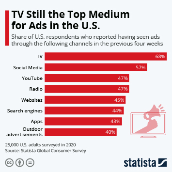Infographic: TV Still the Top Medium for Ads in the U.S. | Statista