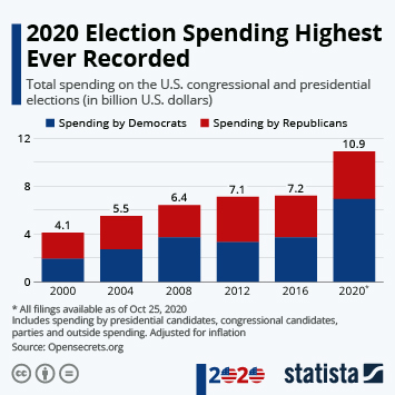 Infographic: The Cost of the Election | Statista