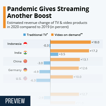 Infographic: Pandemic Gives Streaming Another Boost | Statista