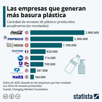 Infografía: Coca-Cola, la empresa que más contamina con sus plásticos | Statista