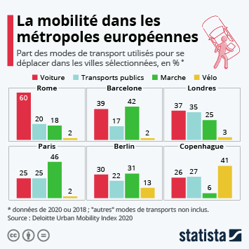 Infographie: La mobilité dans les métropoles européennes | Statista