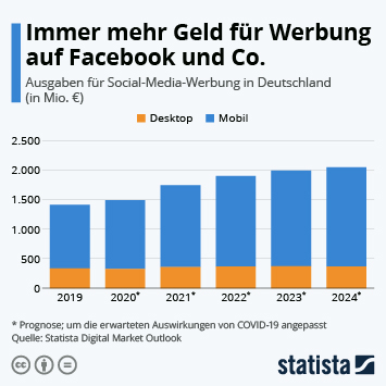 Infografik: Immer mehr Geld für Werbung auf Facebook und Co. | Statista