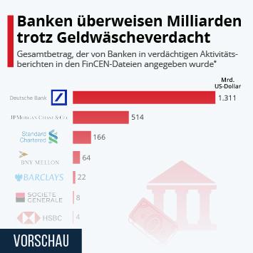 Infografik: Banken überweisen Milliarden trotz Geldwäscheverdacht | Statista