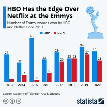 Infographic: HBO Has the Edge Over Netflix at the Emmys | Statista