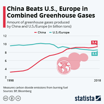 Infographic: China Beats U.S., Europe in Combined Greenhouse Gases | Statista