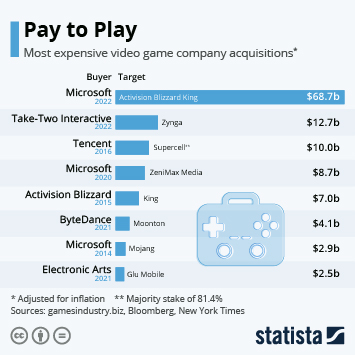 Infographic: Microsoft's Acquisition Second-Largest in Video Game History | Statista