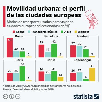 Infografía: La movilidad en las metrópolis europeas | Statista