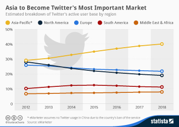 Infographic: Asia to Become Twitter's Most Important Market | Statista