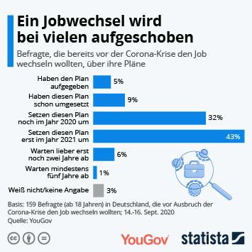 Link zu Ein Jobwechsel wird bei vielen aufgeschoben Infografik