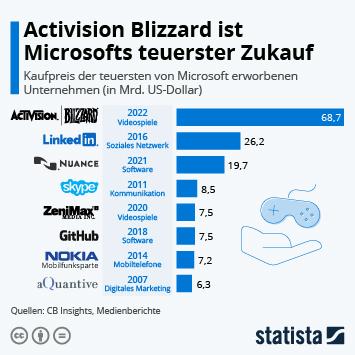 Infografik: Microsoft kauft Bethesda | Statista