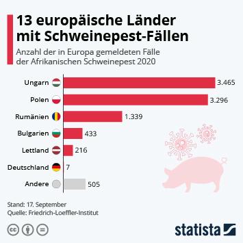 Infografik: 13 europäische Länder mit Schweinepest-Fällen | Statista