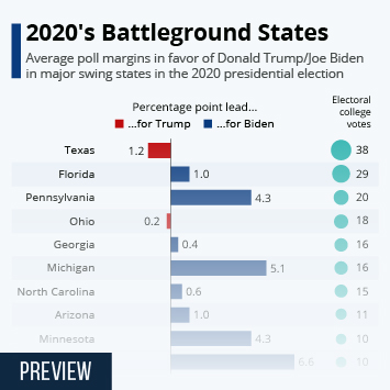 Infographic: 2020's Battleground States | Statista