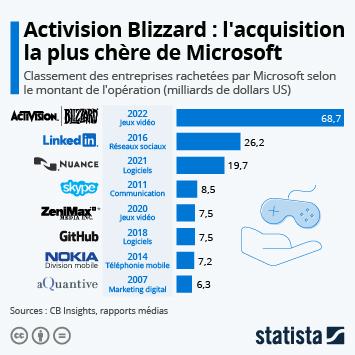 Les plus grosses acquisitions de Microsoft