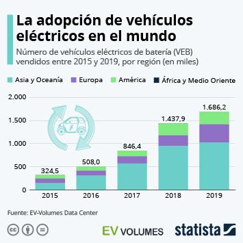 Infografía: ¿Cómo va la adopción de vehículos eléctricos en el mundo? | Statista
