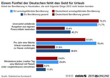 Infografik: Einem Fünftel der Deutschen fehlt das Geld für Urlaub | Statista