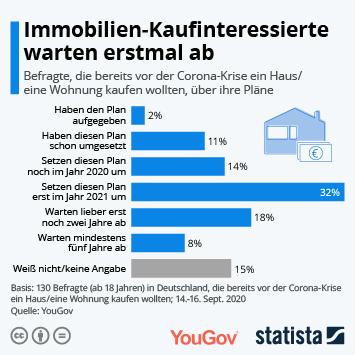 Infografik: Immobilien-Kaufinteressierte warten erstmal ab | Statista