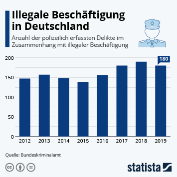 Link zu Illegale Beschäftigung in Deutschland Infografik