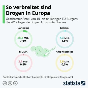 Link zu So verbreitet sind Drogen in Europa Infografik
