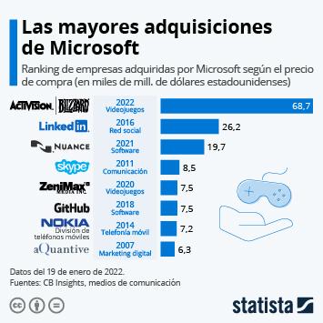 Infografía: ZeniMax Media, la última gran adquisición de Microsoft | Statista