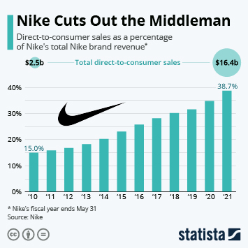Infographic: Nike Cuts Out the Middleman | Statista