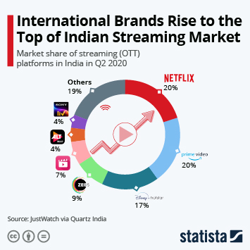 Infographic: International Brands Rise to the Top of Indian Streaming Market | Statista