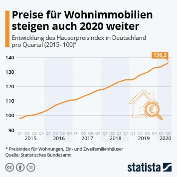 Preise für Wohnimmobilien steigen auch 2020 weiter