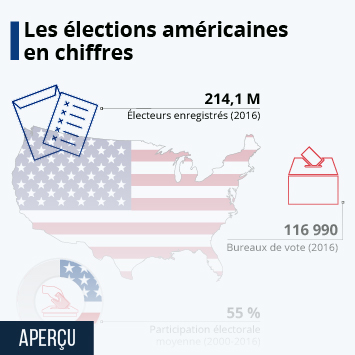 Infographie: Les élections américaines en chiffres | Statista
