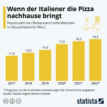Link zu Wenn der Italiener die Pizza nachhause bringt Infografik