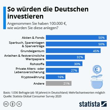 Link zu So würden die Deutschen investieren Infografik