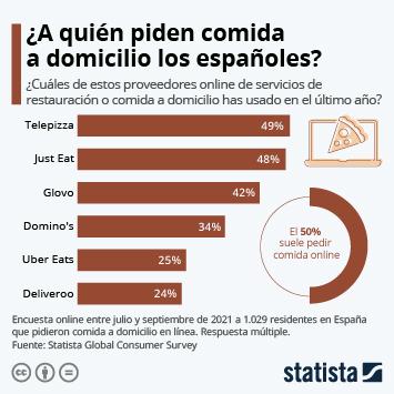¿A quién piden la comida a domicilio los españoles?