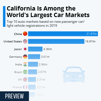 California Is Among the World's Largest Car Markets