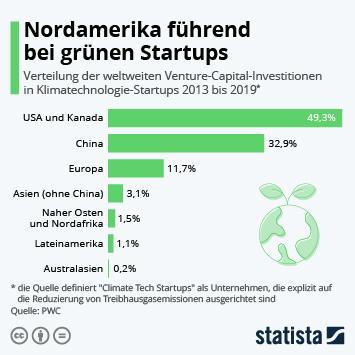 Infografik: Nordamerika führend bei grünen Startups | Statista