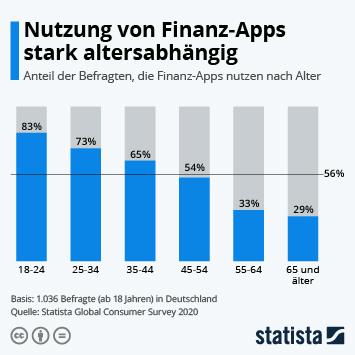 Nutzung von Finanz-Apps stark altersabhängig