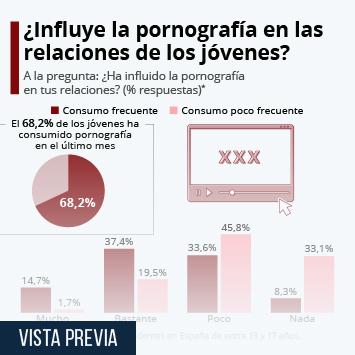 Enlace a El sexo en España Infografía - ¿Cómo afecta la pornografía en las relaciones de los adolescentes españoles? Infografía