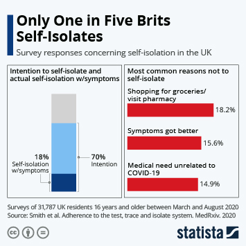 Chart Only One In Five Brits Self Isolates Statista
