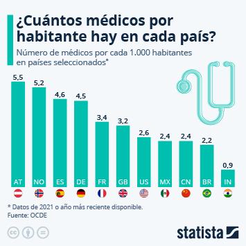 Infografía: ¿Cuántos médicos hay por habitante?   Statista