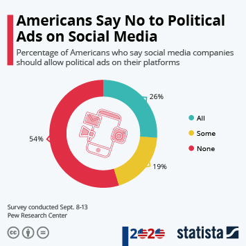 Infographic: Americans Say No to Political Ads on Social Media   Statista