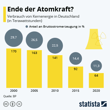 Infografik: Ende der Atomkraft?   Statista