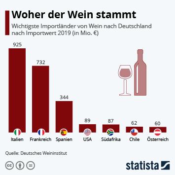 Infografik - Woher der Wein stammt