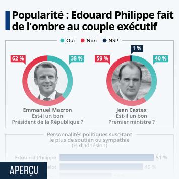 Lien vers La France Infographie - Popularité : Edouard Philippe fait de l'ombre au couple exécutif Infographie