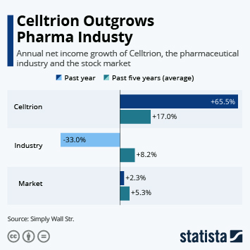Infographic: Celltrion Outgrows Pharma Industry | Statista