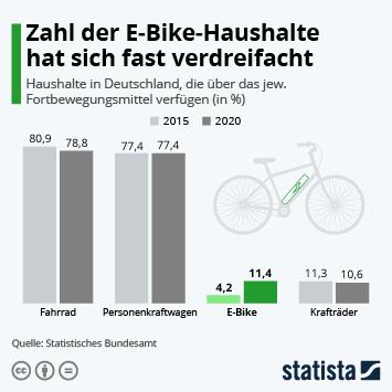 Infografik: Zahl der E-Bike-Haushalte hat sich fast verdreifacht | Statista