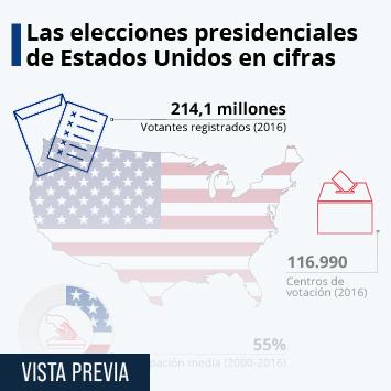 Infografía: Las elecciones de Estados Unidos en cifras | Statista
