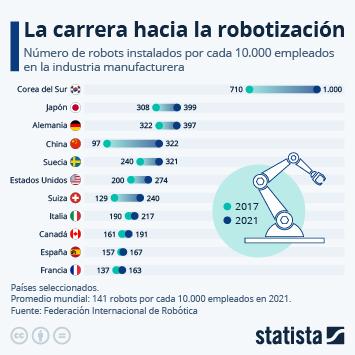 Infografía: Los países con mayor densidad de robots industriales | Statista