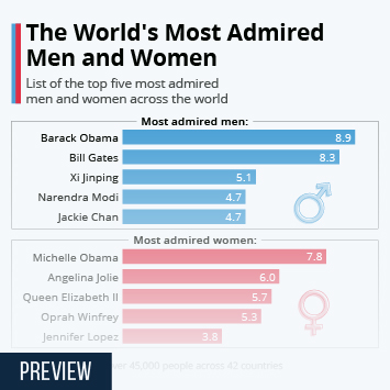 Infographic - The World's Most Admired Men and Women